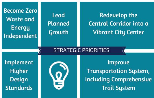 FY17-18 strategic priorities